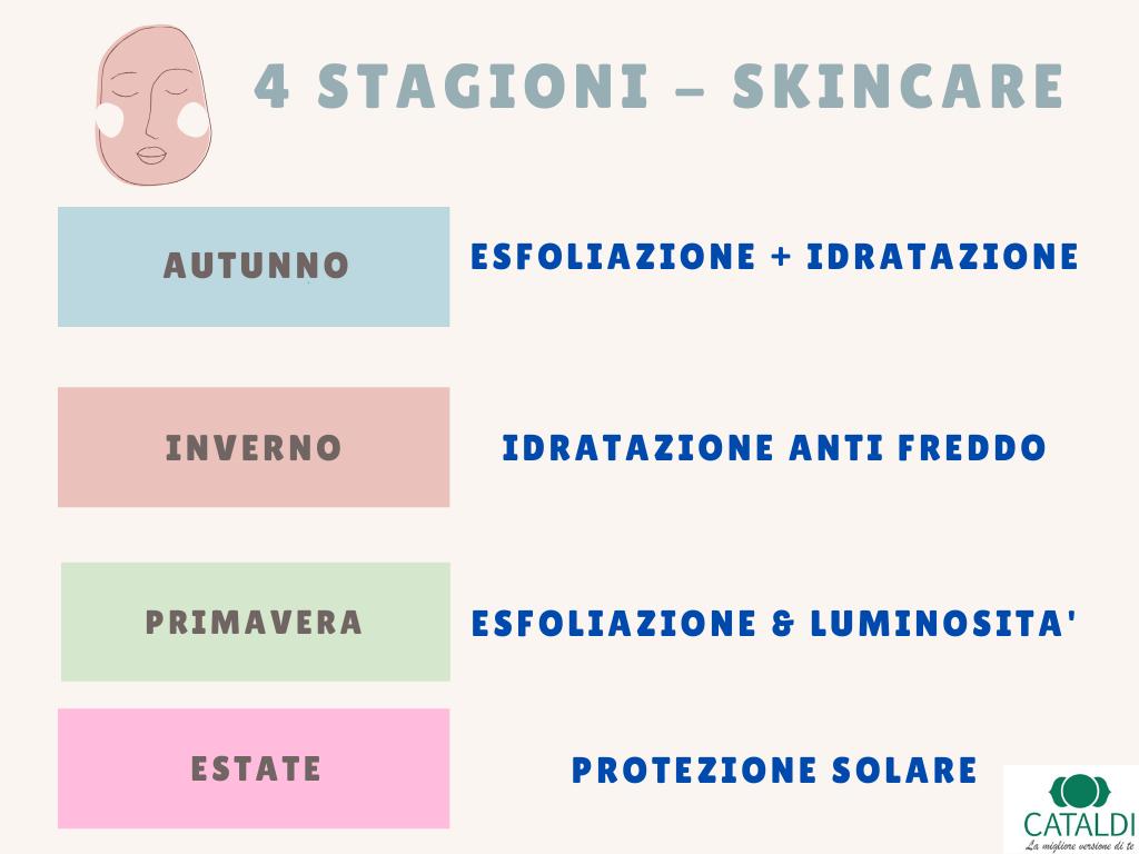 Tabella delle azioni da fare nella skin care routine stagione dopo stagione