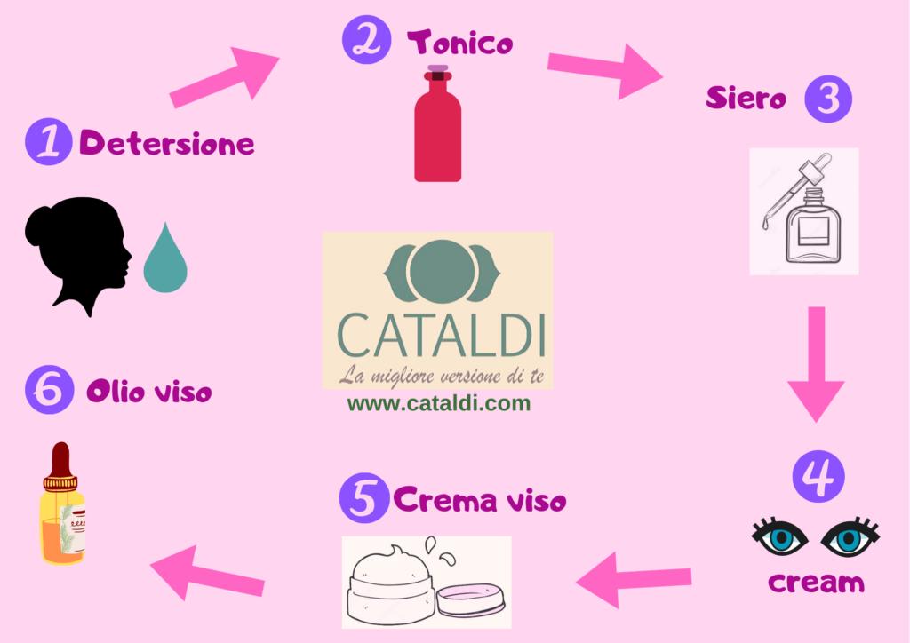 Schema riassuntivo per la skin care routine classica